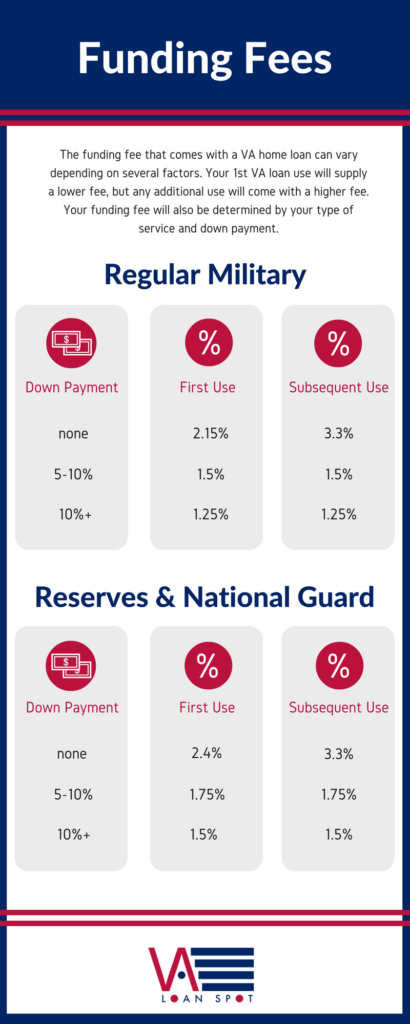 Info graphic explaining the structure of VA loan funding fees