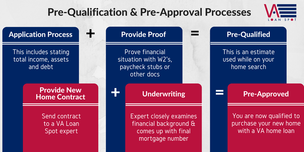 An infographic of the processes of pre-qualification and pre-approval displayed in an equation format